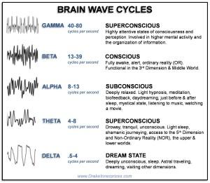 Gamma, beta, alpha, theta, delta