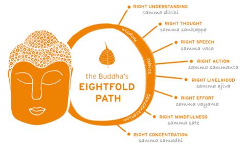 Buddha gav metoder ut av lidelse og inn i selvrealisering.